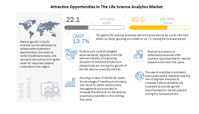 Attractive Opportunities In The Life Science Analytics Market