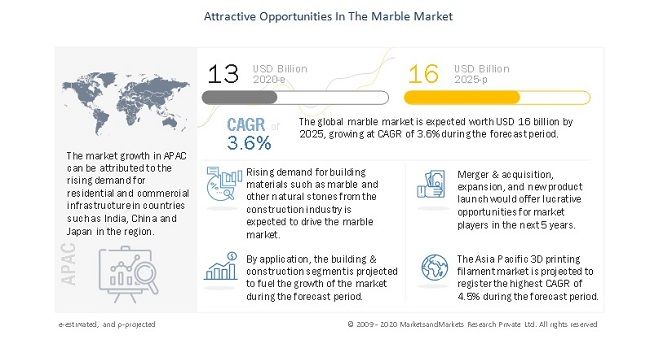 Attractive Opportunities In The Marble Market