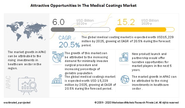 Attractive Opportunities In The Medical Coatings Market