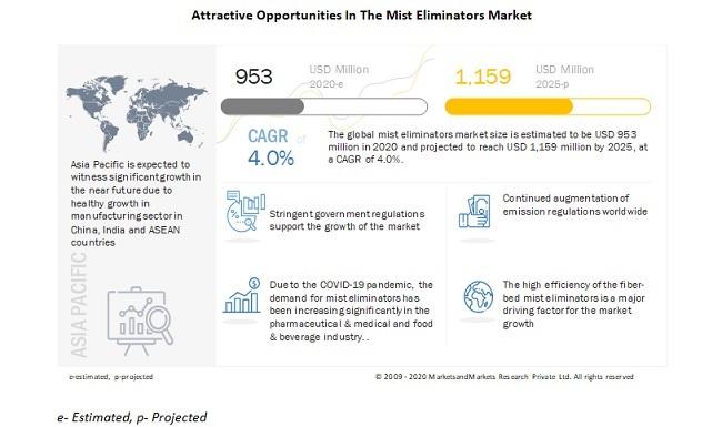 Attractive Opportunities In The Mist Eliminators Market