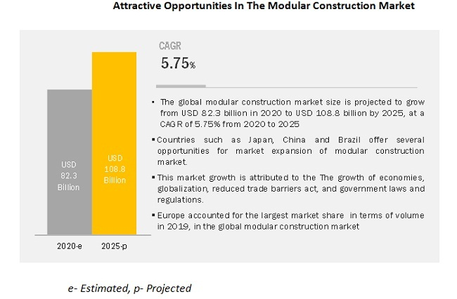 Attractive Opportunities In The Modular Construction Market