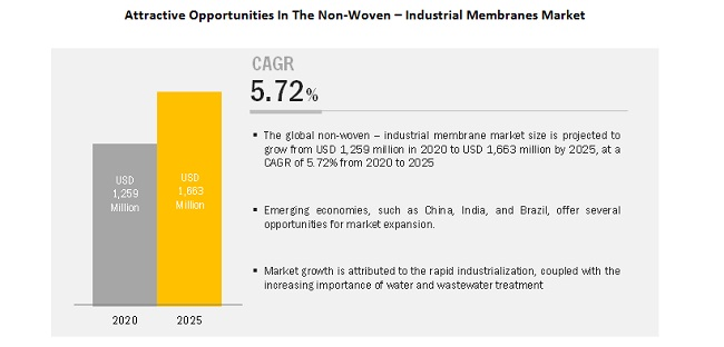 Attractive Opportunities In The Non-Woven – Industrial Membranes Market