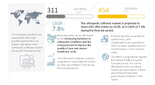 Attractive Opportunities In The Orthopedic Software Market