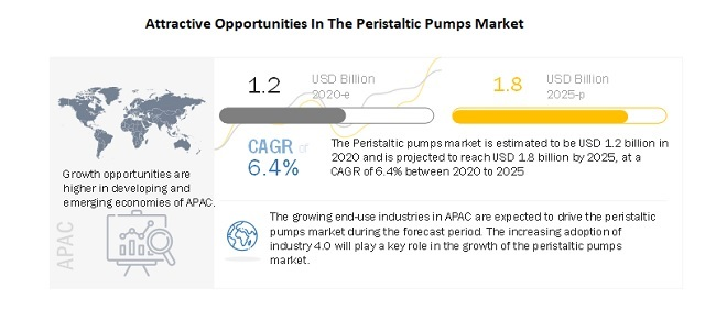 Attractive Opportunities In The Peristaltic Pumps Market