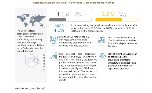 Attractive Opportunities In The Personal Care Ingredients Market