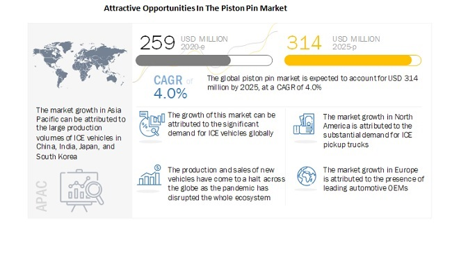 Attractive Opportunities In The Piston Pin Market