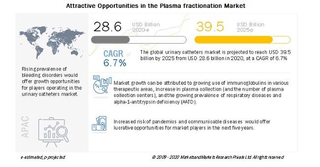 Attractive Opportunities in the Plasma fractionation Market