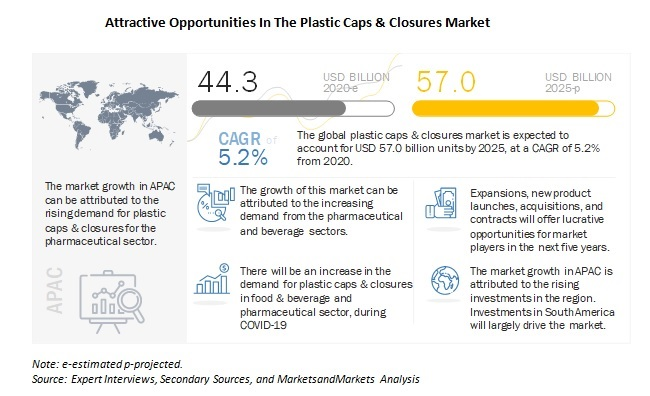 Attractive Opportunities In The Plastic Caps & Closures Market