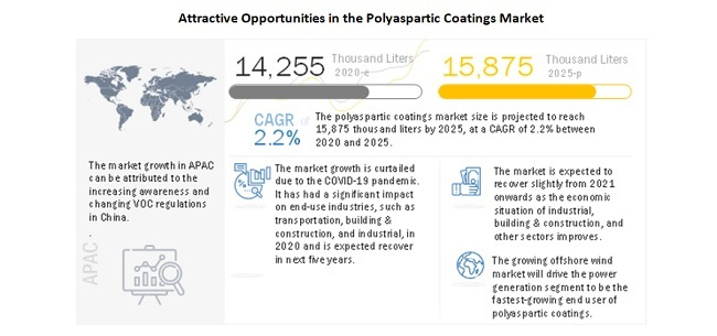 Attractive Opportunities In The Polyaspartic Coatings Market