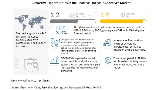 Attractive Opportunities in the Reactive Hot Melt Adhesives Market
