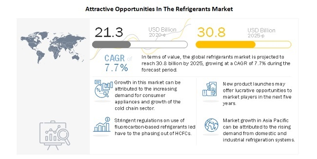 Attractive Opportunities In The Refrigerants Market