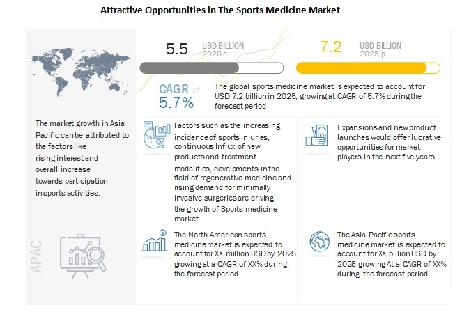 Attractive Opportunities In The Sports Medicine Market