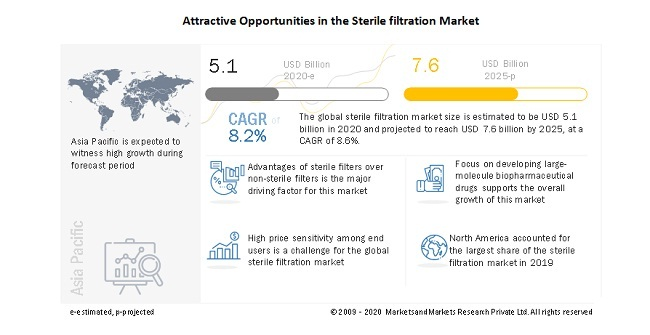Attractive Opportunities in the Sterile filtration Market