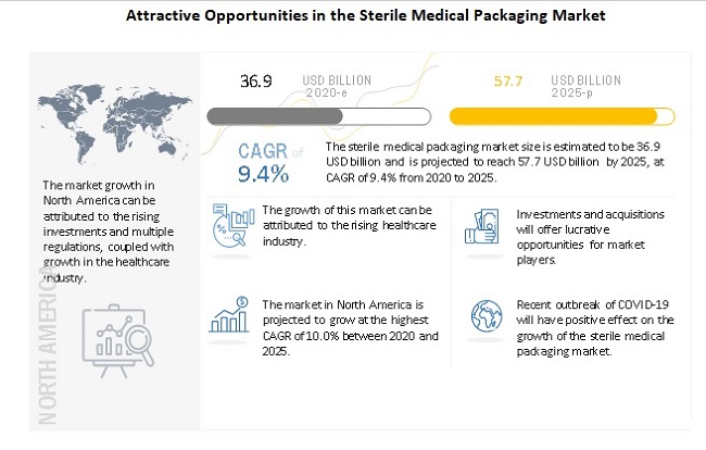 Attractive Opportunities in the Sterile Medical Packaging Market
