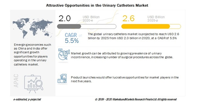Attractive Opportunities in the Urinary Catheters Market