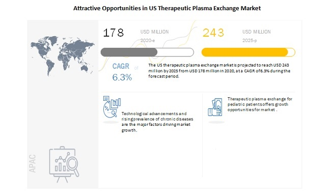 Attractive Opportunities in US Therapeutic Plasma Exchange Market