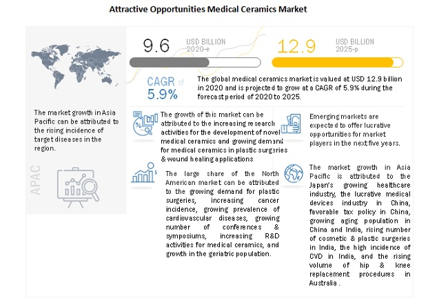 Attractive Opportunities Medical Ceramics Market