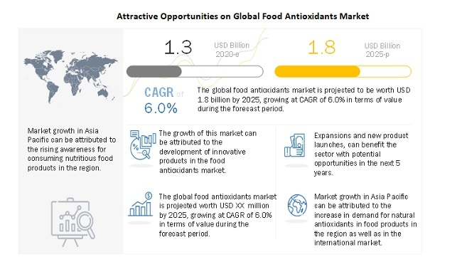 Attractive Opportunities on Global Food Antioxidants Market