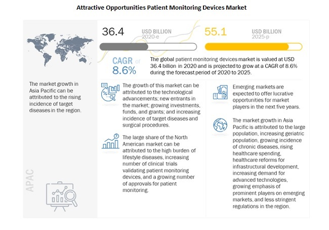 Attractive Opportunities Patient Monitoring Devices Market