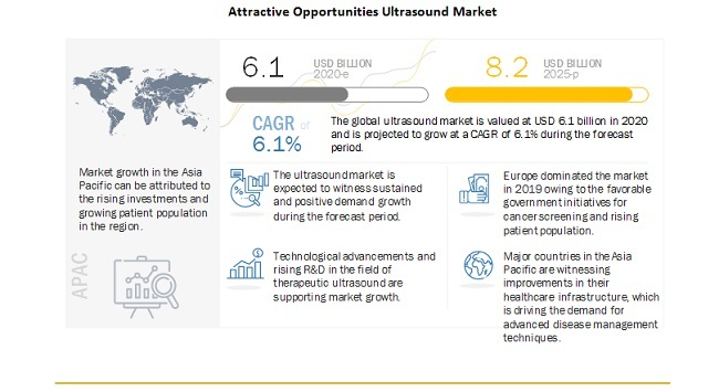Attractive Opportunities Ultrasound Market