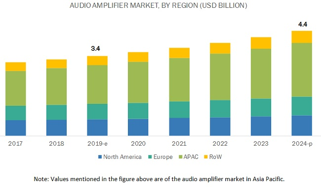Audio Amplifier Market