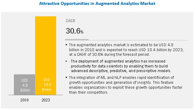 Augmented Analytics Market