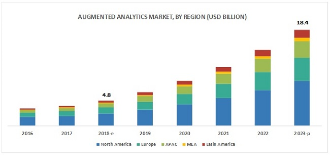 Augmented Analytics Market