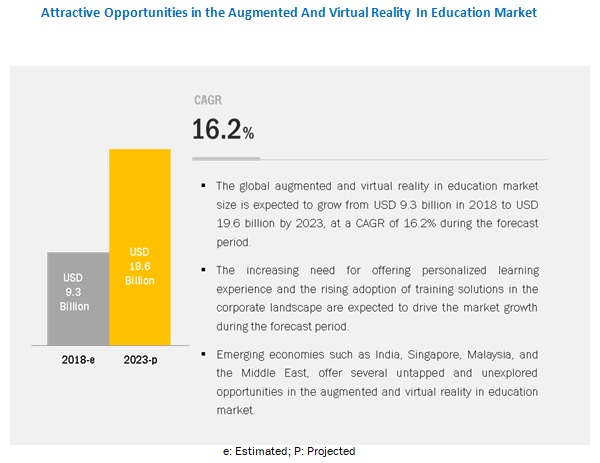 Augmented and Virtual Reality in Education Market Opportunities