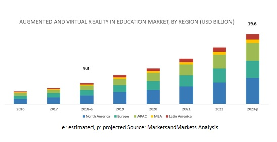 Augmented and Virtual Reality in Education Market by Region