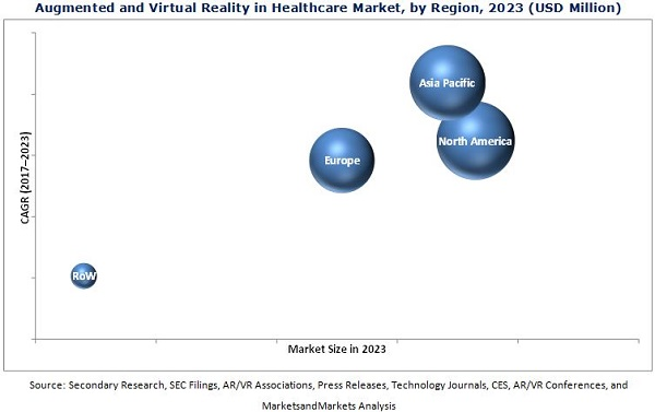 Augmented and Virtual Reality in Healthcare Market