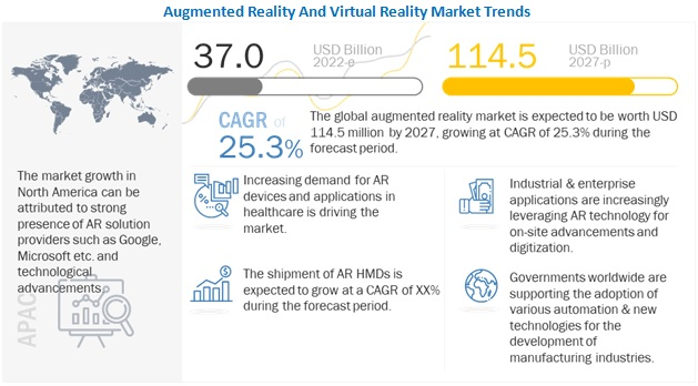 Augmented Reality and Virtual Reality Market
