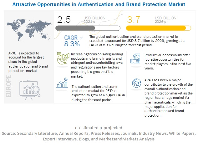 Authentication and Brand Protection Market