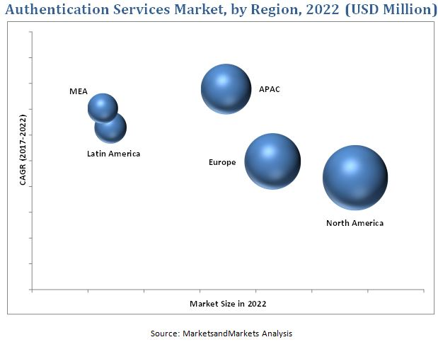 Authentication Services Market