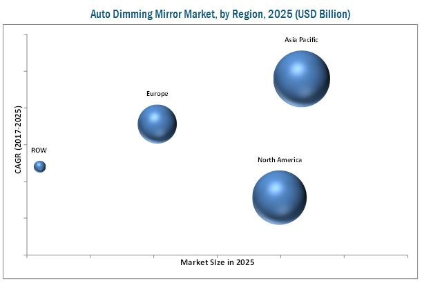 Auto Dimming Mirror Market