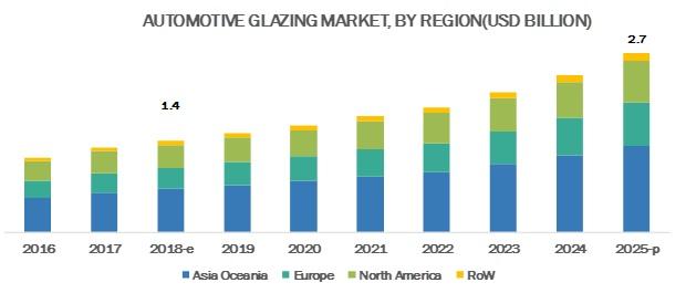 Glazing Market