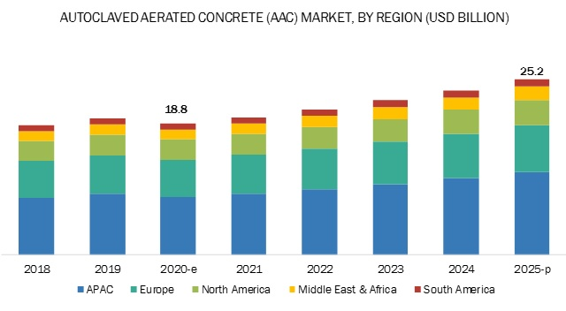 Autoclaved Aerated Concrete (AAC) Market by Region