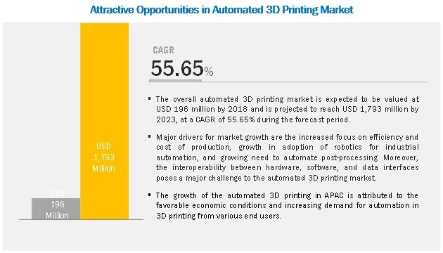 Automated 3D Printing Market Size, Growth, Trend and