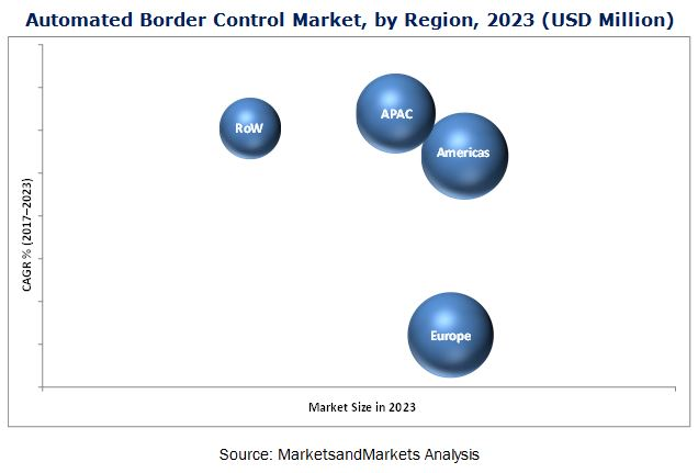 Automated Border Control Market