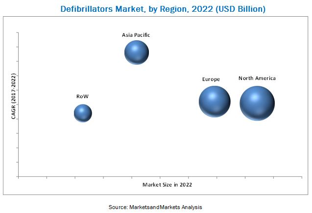 Defibrillators Market,by Region,2022(USD billion)