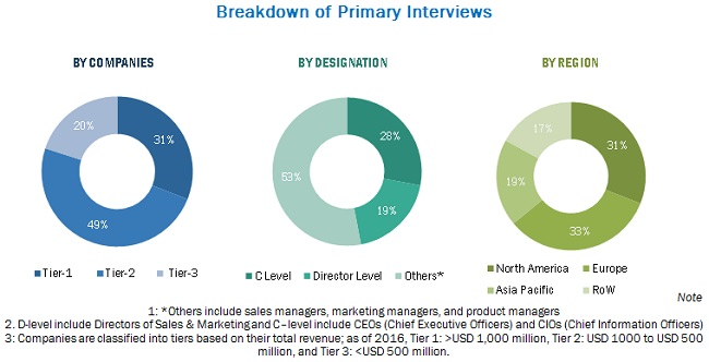 Defibrillators Market:Breakup of Primary Interviews
