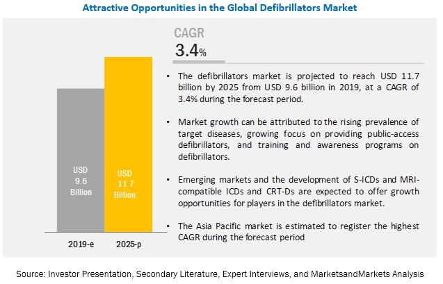 Defibrillators Market:Breakup of Primary Interviews