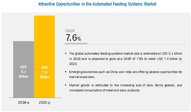 Automated Feeding Systems Market