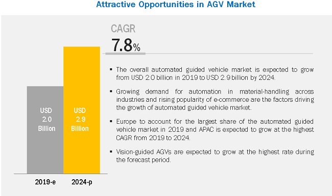 Automated Guided Vehicle Market | AGV Market | Size, Share Industry