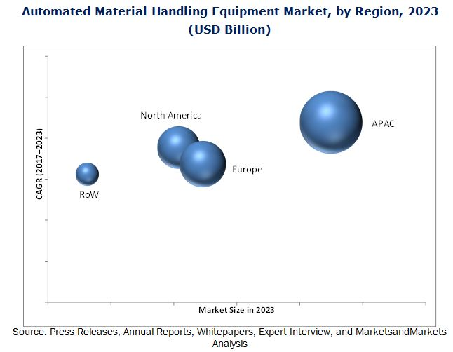 Material Handling Equipment Market