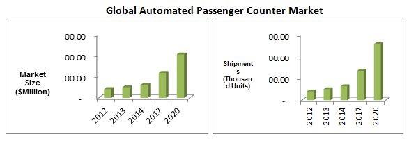 Automated Passenger Market