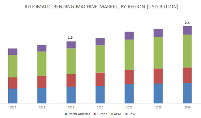 Automatic Bending Machine Market