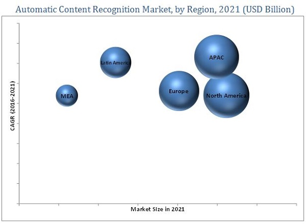 Automatic Content Recognition Market