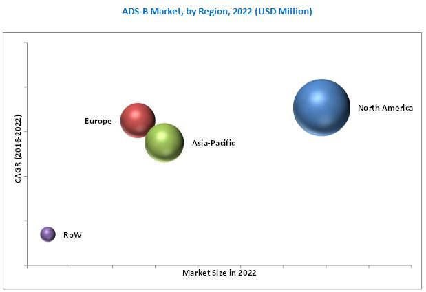 Automatic Dependent Surveillance Broadcast (ADS-B) Market