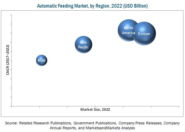 Automatic Feeding Market