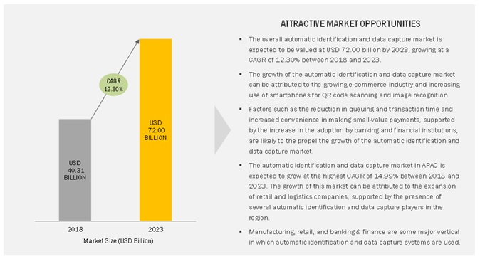 Automatic Identification and Data Capture Market